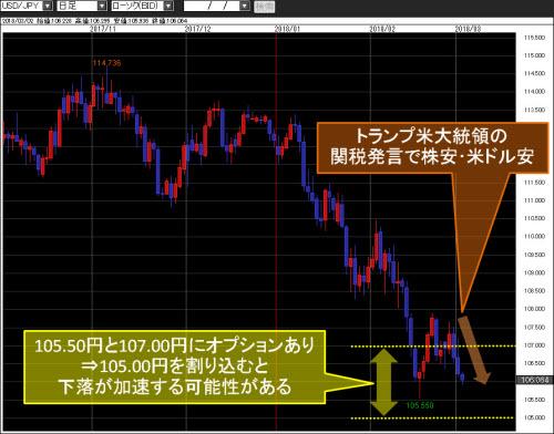 米ドル/円日足