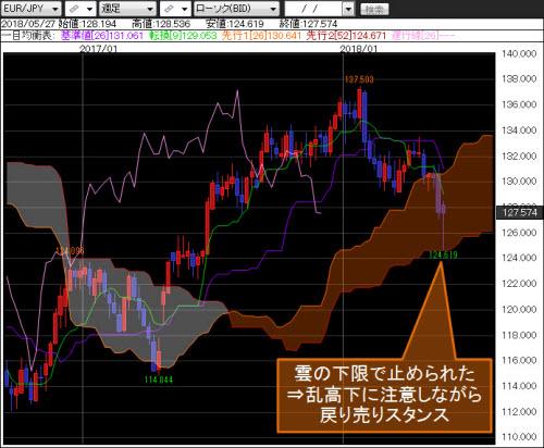 ユーロ/円週足
