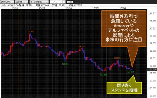 ユーロ/円 60分足
