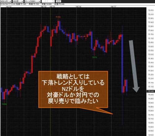 NZドル/円 60分足
