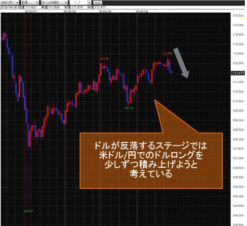 米ドル/円 日足