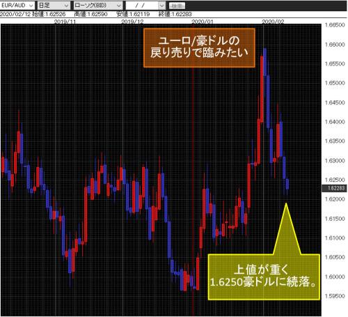 ユーロ/豪ドル日足