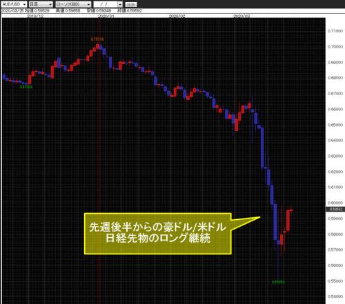 豪ドル/米ドル日足