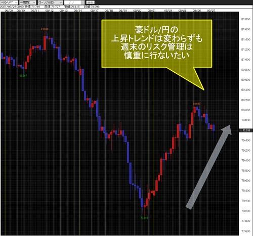 豪ドル/円4時間足