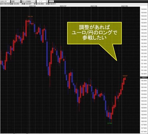 ユーロ/円日足